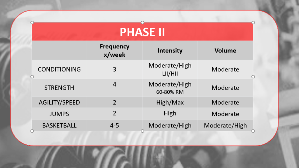 training-parameters-phaseii